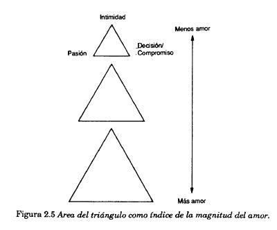 area del triángulo como índice de la magnitud del amor