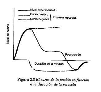 el curso de la pasión en función a la duración de la relación