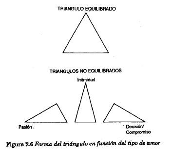 forma del triángulo en función del tipo de amor