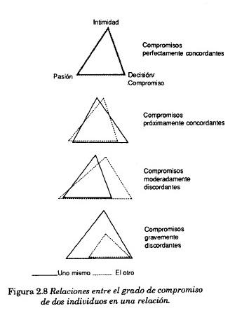relaciones entre el grado de compromiso de dos individuos en una relación