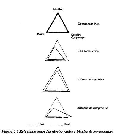 relaciones entre los niveles reales e ideales de compromiso