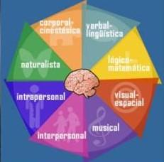 Los 8 Tipos De Inteligencia Según Howard Gardner La Teoría De Las Inteligencias Múltiples Transformando El Infierno