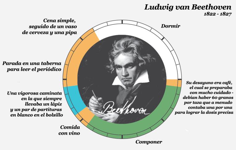 Beethoven copia