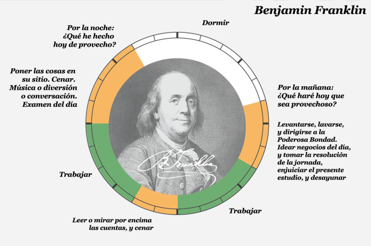 Benkamin Franklin copia