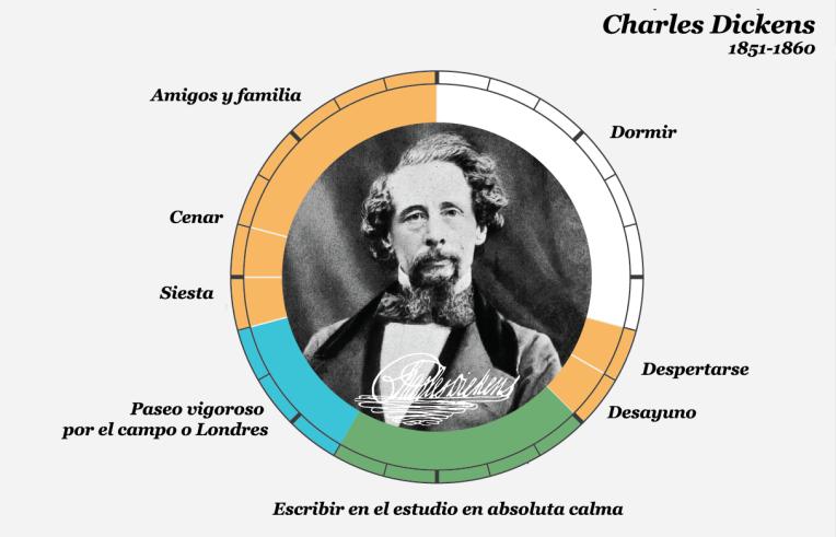 Dickens copia
