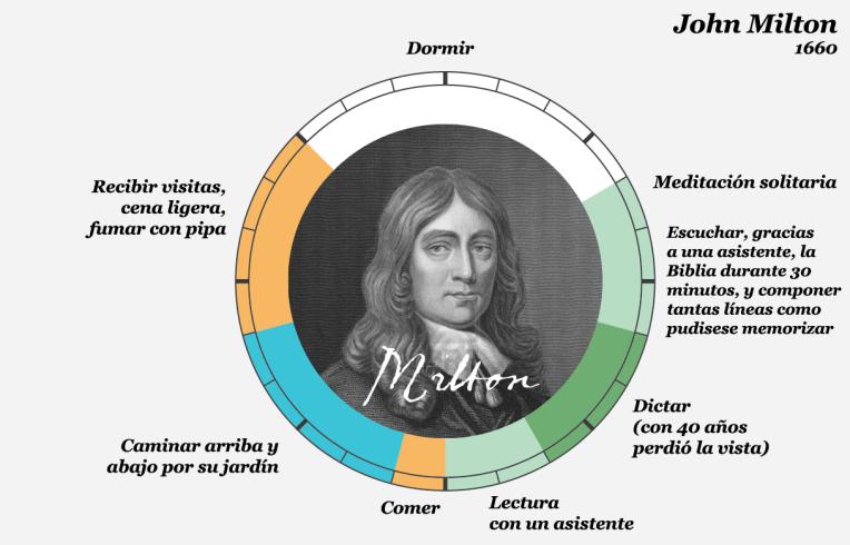 John Milton copia