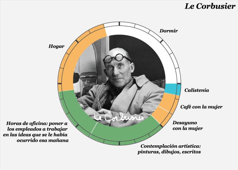 Le Corbusier copia