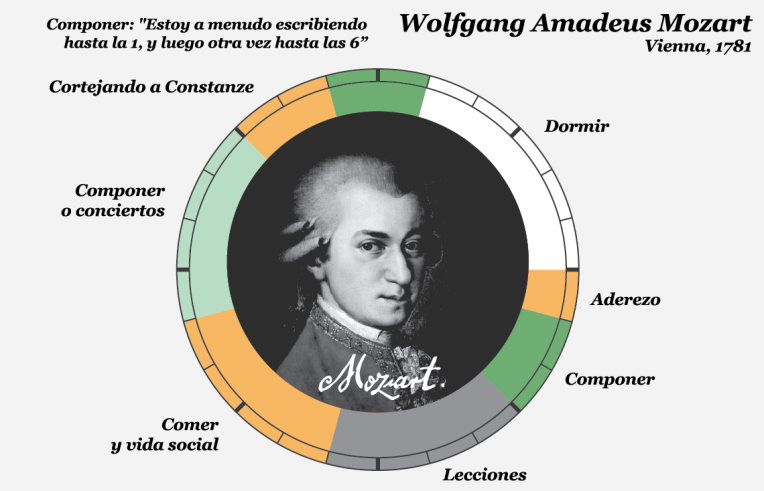 Mozart copia