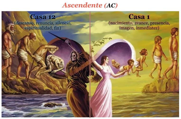 Ascendente en Astrología