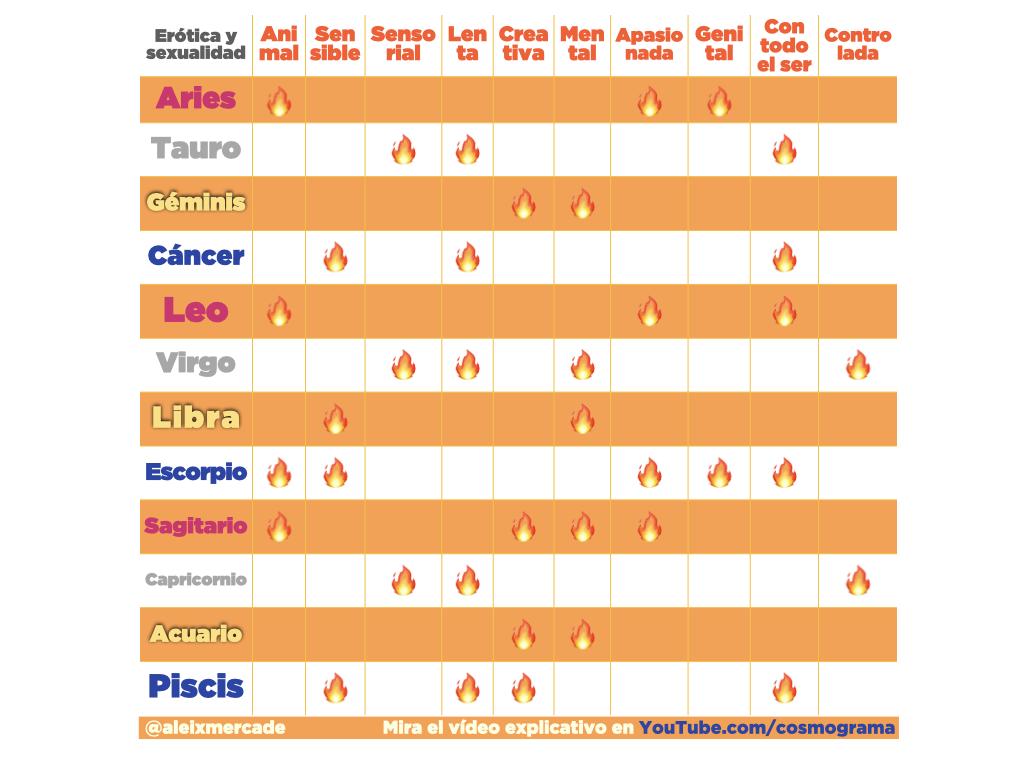 Tabla resumen Erotismo y sexualidad según 12 signos Aleix Mercadé